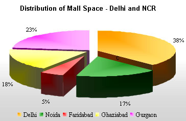 Distribution of mall space-Delhi and NCR