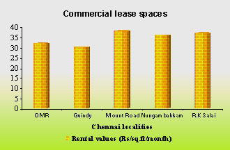 Comercial lease spaces in Chennai