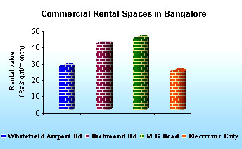 Commercial rental spaces in Banglore