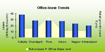 Office lease trends in India