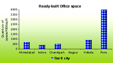 Ready built office space