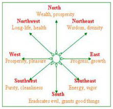 Vaastu Shastra India: Indian Vastu, Vastu Shastra Tips, Advice ...